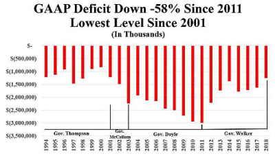 Dan-knodl-wi-state-representative-24th-district-gaap-deficit-down-0001fb